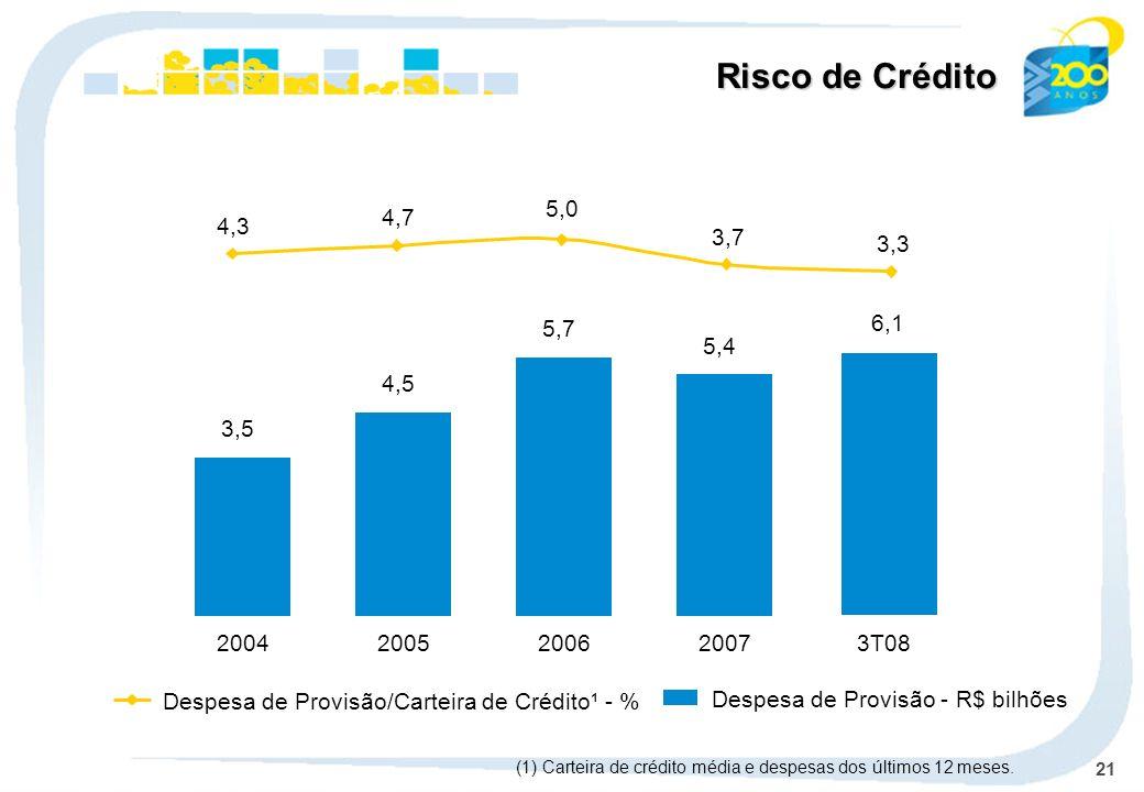 Risco de Crédito5,0. 4,7. 4,3. 3,7. 3,3. 2006. 5,7. 6,1. 2007. 5,4. 2005. 4,5. 2004. 3,5. 3T08. Despesa de Provisão/Carteira de Crédito¹ - %