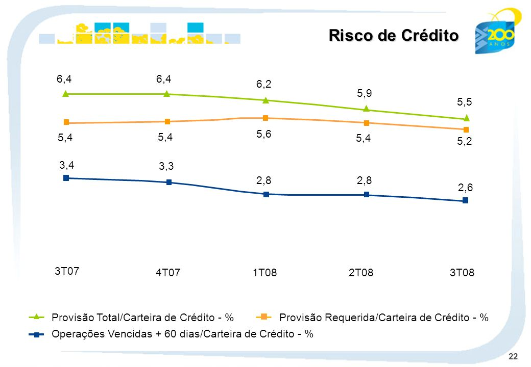 Risco de Crédito Operações Vencidas + 60 dias/Carteira de Crédito - %
