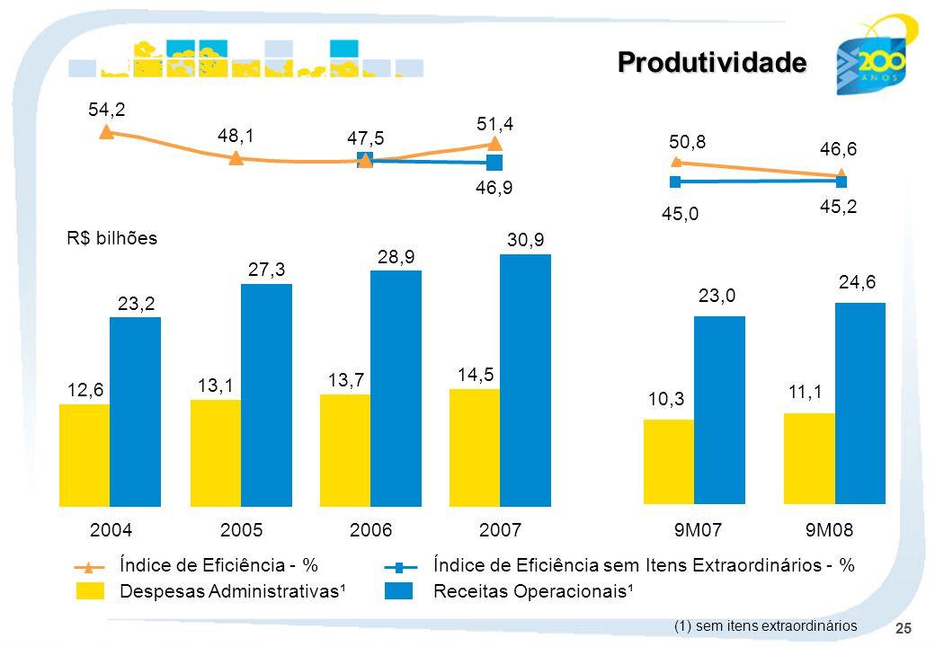 Produtividade 54,2 51,4 48,1 47,5 50,8 46,6 46,9 45,2 45,0 R$ bilhões