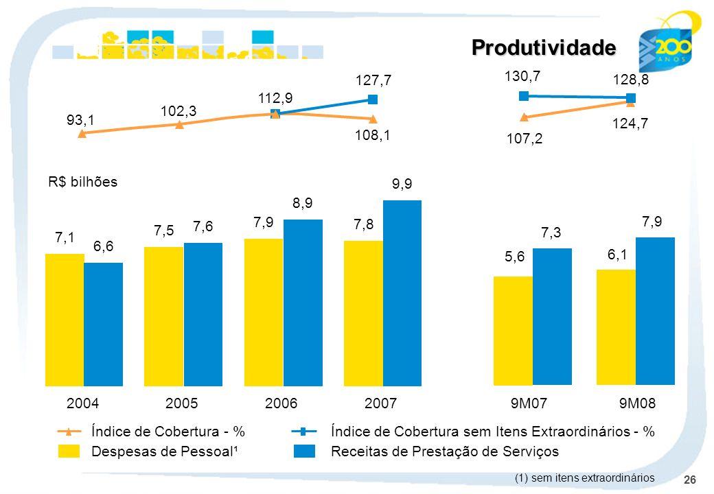 Produtividade127,7. 130,7. 128,8. 112,9. 102,3. 93,1. 124,7. 108,1. 107,2. R$ bilhões. 7,8. 9,9. 7,9.