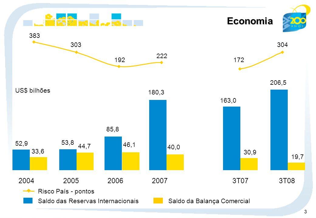 Economia 383. 303. 304. 222. 192. 172. 206,5. US$ bilhões. 180,3. 163,0. 85,8. 52,9. 53,8.