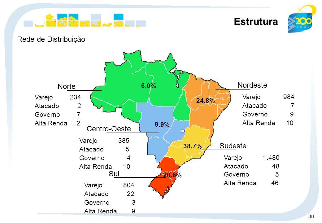 Estrutura Rede de Distribuição Nordeste Norte Centro-Oeste Sudeste Sul