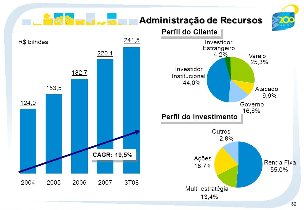 Perfil do Investimento