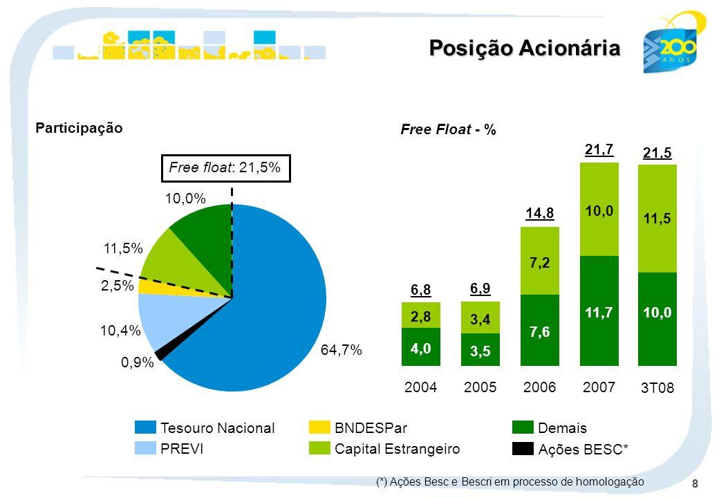 Posição Acionária Participação Free Float - % 11,7 10,0 2007 21,7 21,5