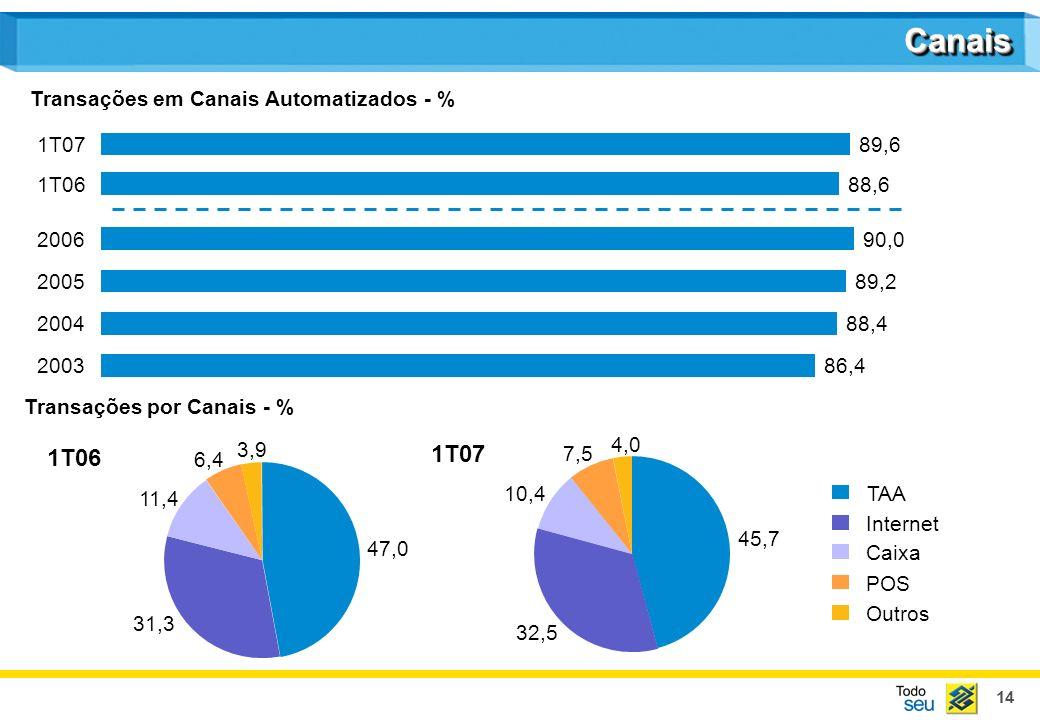 Canais 1T06 1T07 Transações em Canais Automatizados - % 89,6 1T07 1T06