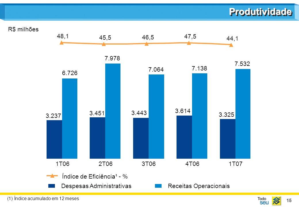 Produtividade R$ milhões 48,1 45,5 46,5 47,5 44,1 7.978 7.532 7.064