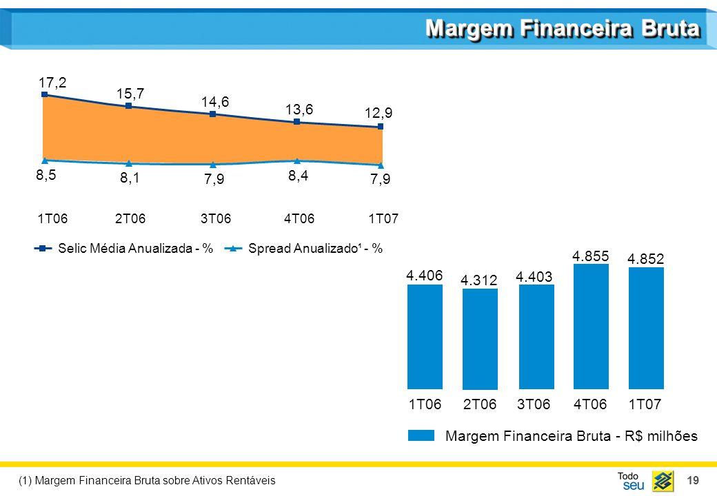 Margem Financeira Bruta - R$ milhões