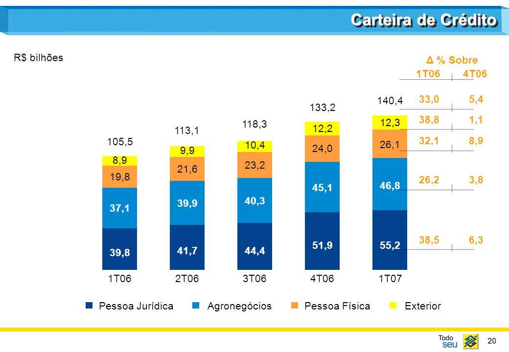 Carteira de Crédito R$ bilhões Δ % Sobre 1T06 4T06 33,0 5,4 140,4