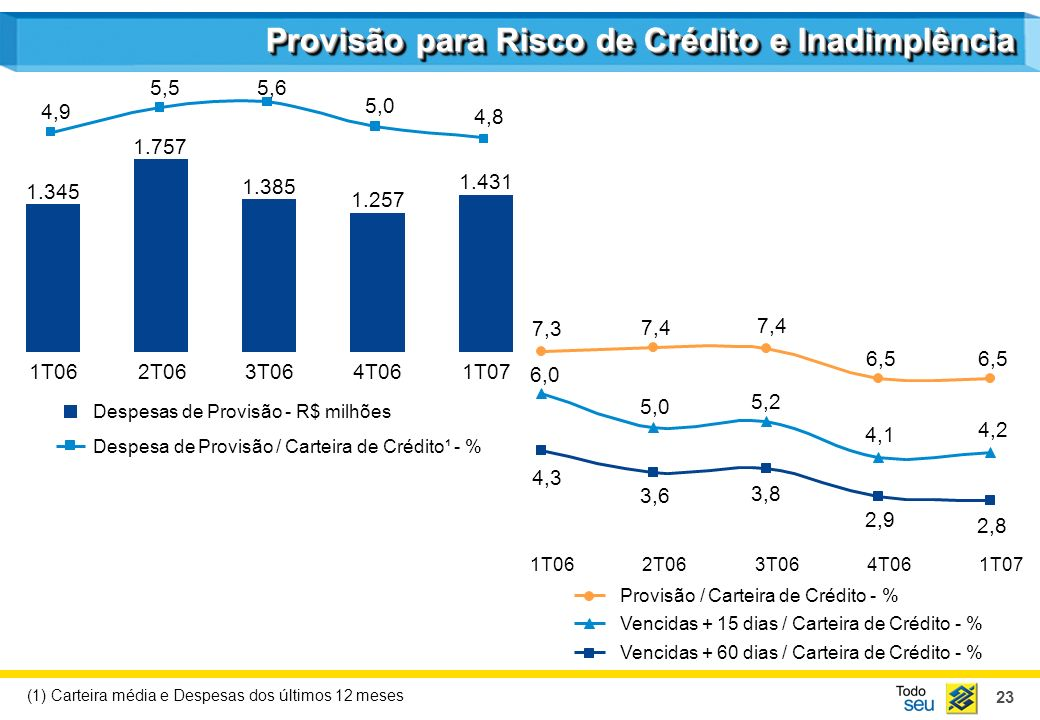 Provisão para Risco de Crédito e Inadimplência