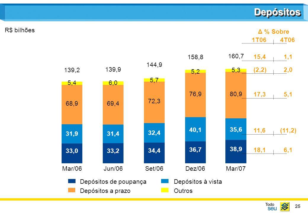 Depósitos R$ bilhões Δ % Sobre 1T06 4T06 158,8 160,7 15,4 1,1 144,9