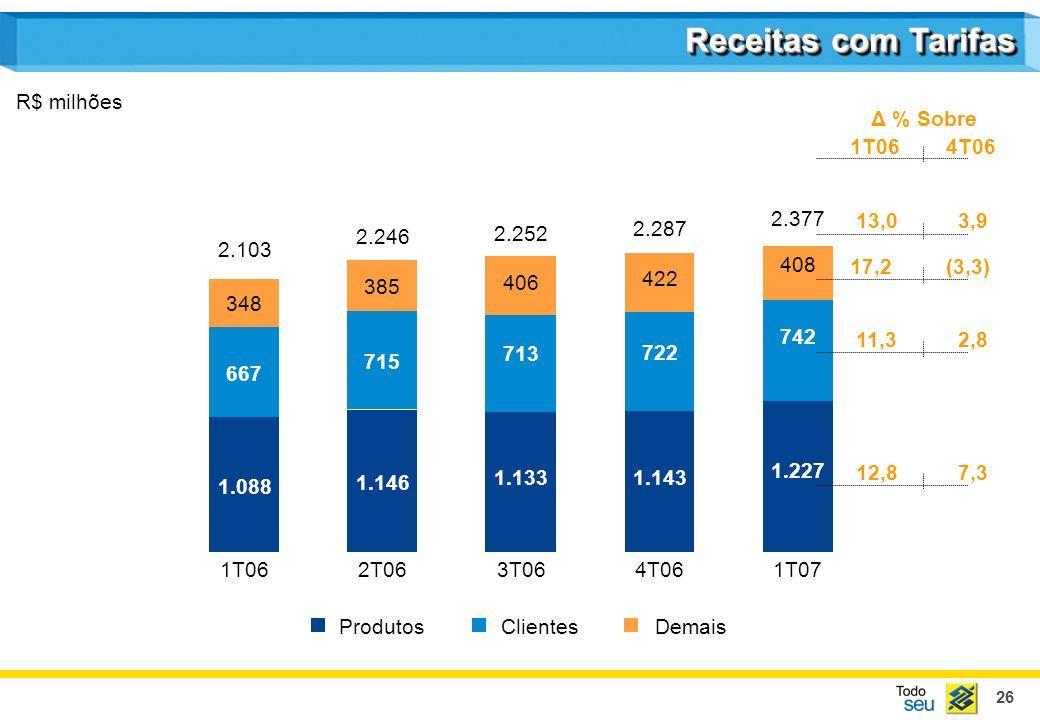Receitas com Tarifas R$ milhões Δ % Sobre 1T06 4T06 2.377 13,0 3,9
