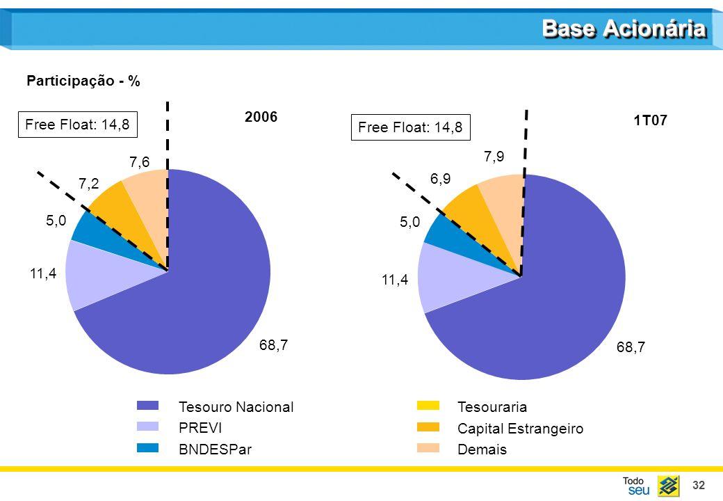 Base Acionária Participação - % 2006 1T07 Free Float: 14,8