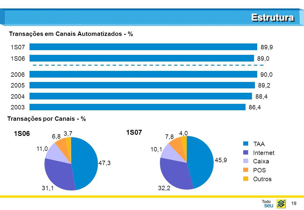 Estrutura 1S06 1S07 Transações em Canais Automatizados - % 1S07 89,9
