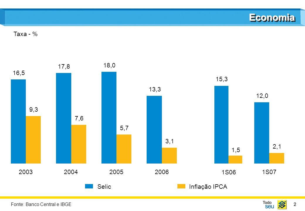 Economia Taxa - % 2004. 17,8. 7,6. 2005. 18,0. 5,7. 2003. 16,5. 9,3. 15,3. 1,5. 1S06. 2006.