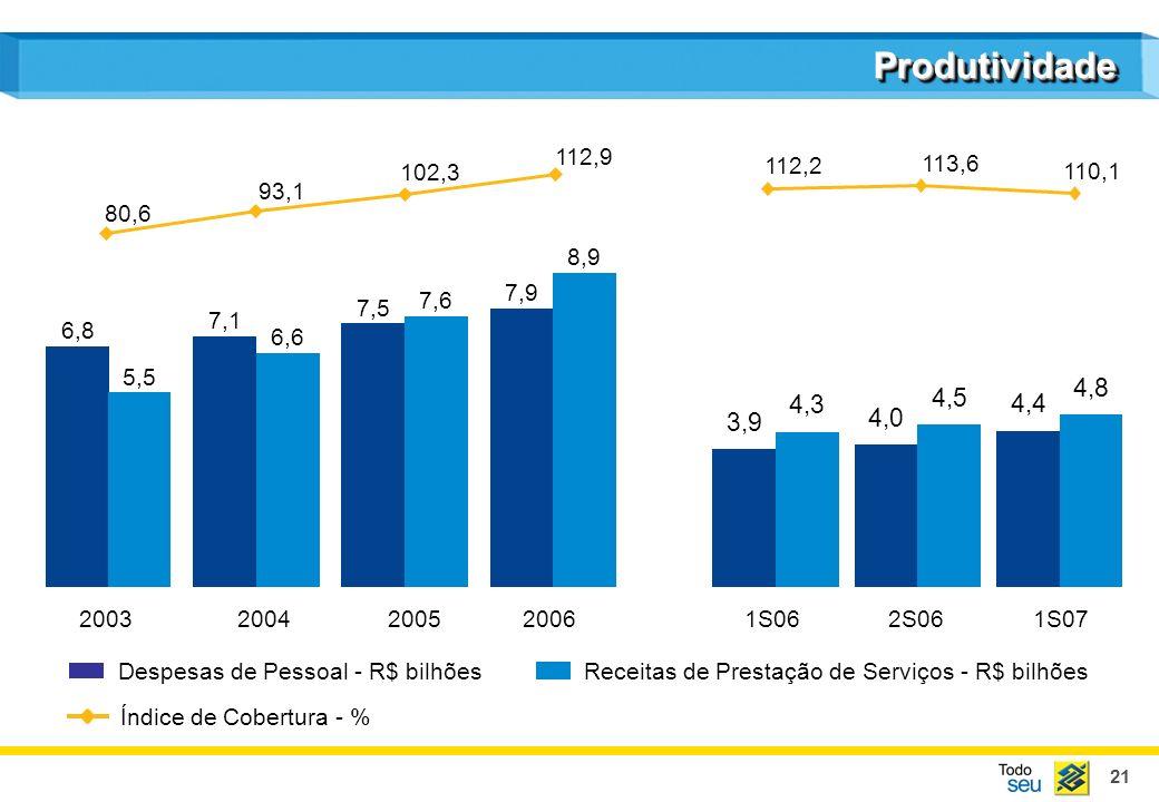 Produtividade 112,9. 110,1. 113,6. 112,2. 102,3. 93,1. 80,6. 7,9. 8,9. 7,5. 7,6. 7,1. 6,6.