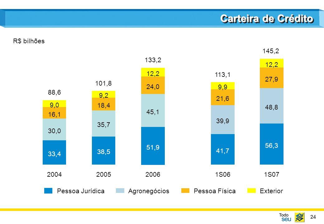 Carteira de Crédito R$ bilhões 145,2 133,2 56,3 48,8 27,9 12,2 24,0