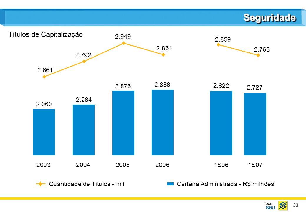 Seguridade Títulos de Capitalização 2.949 2.859 2.851 2.768 2.792