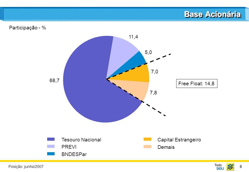 Base Acionária Participação - % 11,4 5,0 7,0 68,7 Free Float: 14,8 7,8