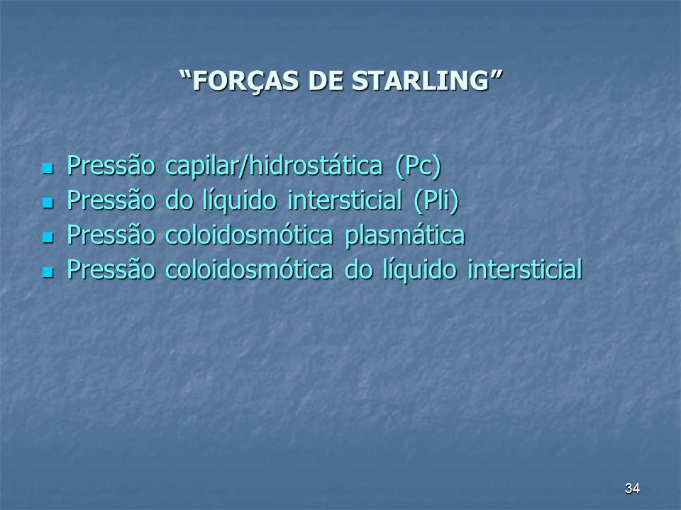 Pressão capilar/hidrostática (Pc)