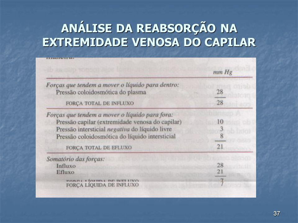 ANÁLISE DA REABSORÇÃO NA EXTREMIDADE VENOSA DO CAPILAR