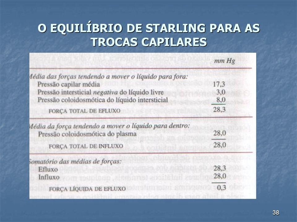 O EQUILÍBRIO DE STARLING PARA AS TROCAS CAPILARES