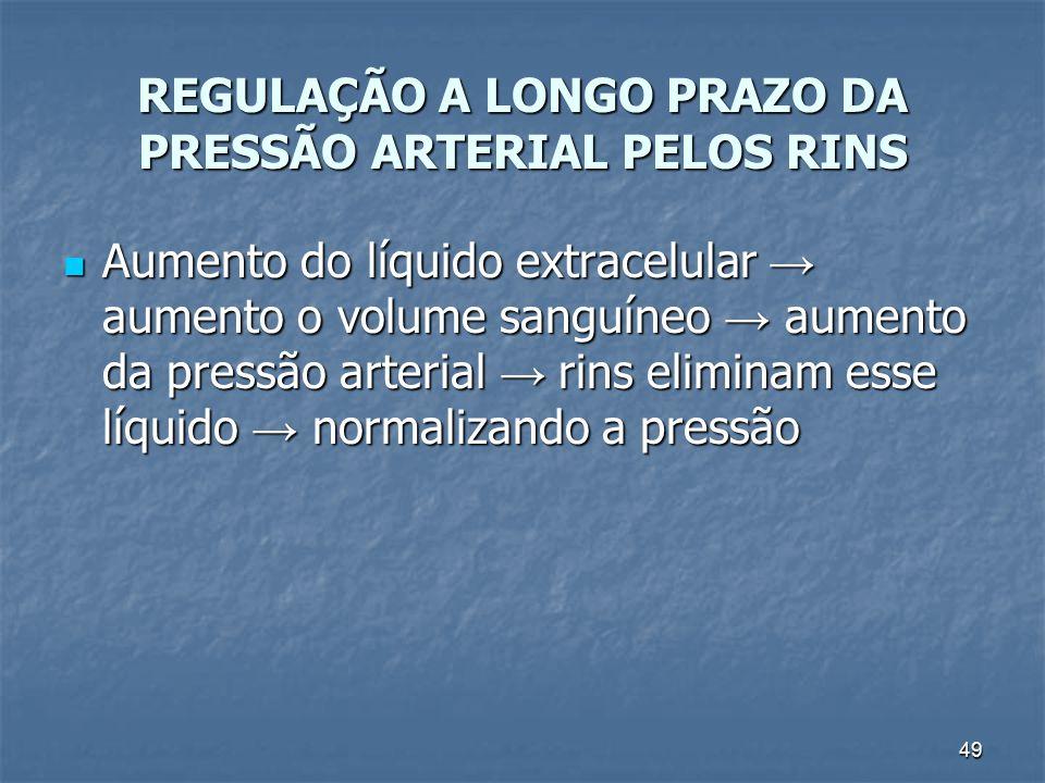 REGULAÇÃO A LONGO PRAZO DA PRESSÃO ARTERIAL PELOS RINS