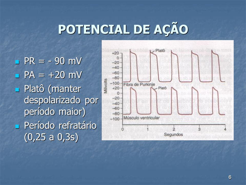 POTENCIAL DE AÇÃO PR = - 90 mV PA = +20 mV