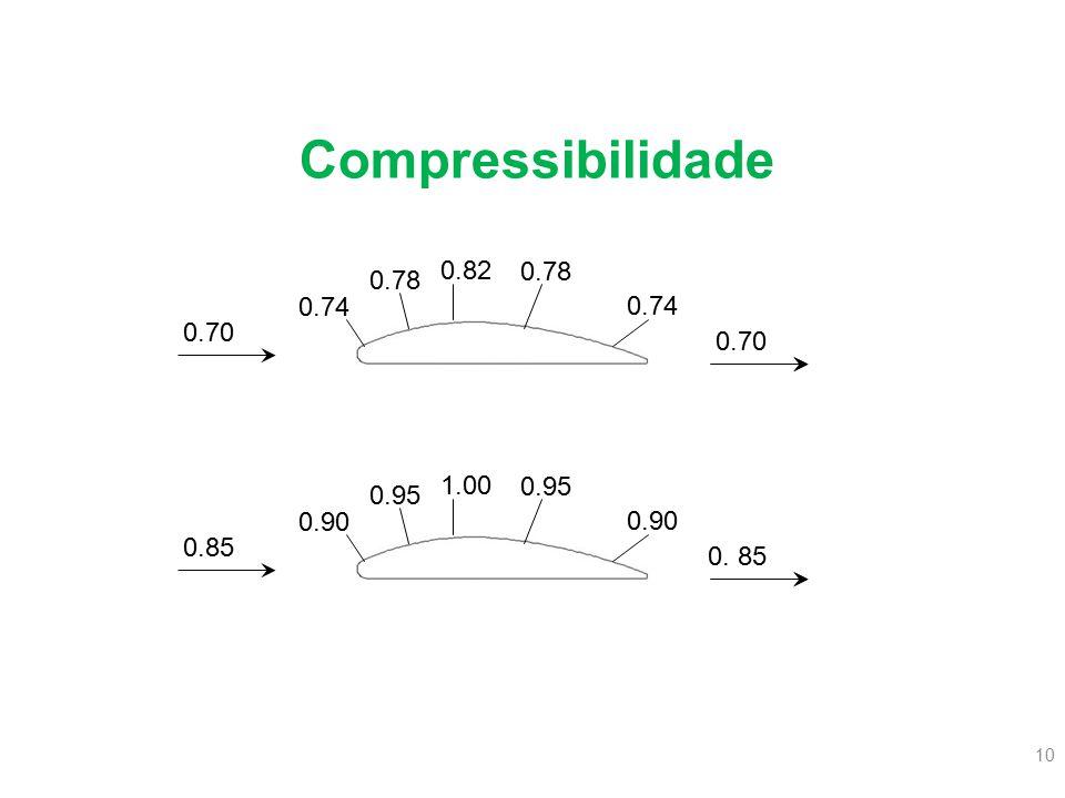 Compressibilidade 0.82 0.78 0.78 0.74 0.74 0.70 0.70 1.00 0.95 0.95 0.90 0.90 0.85 0. 85