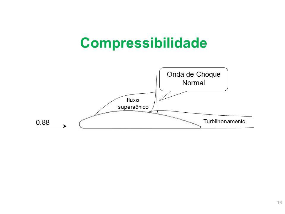 Compressibilidade Onda de Choque Normal 0.88 fluxo supersônico
