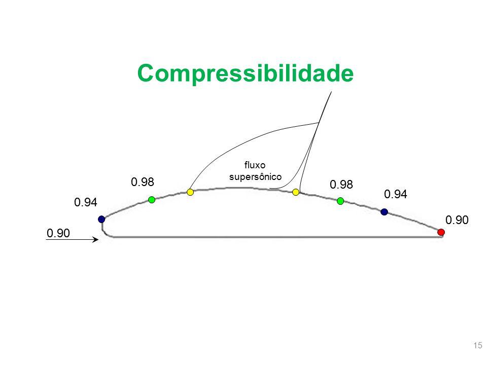 Compressibilidade fluxo supersônico 0.98 0.98 0.94 0.94 0.90 0.90