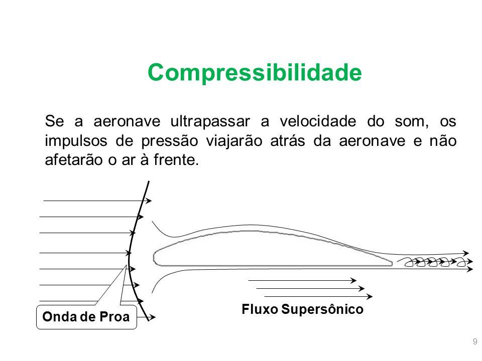 Compressibilidade Se a aeronave ultrapassar a velocidade do som, os impulsos de pressão viajarão atrás da aeronave e não afetarão o ar à frente.