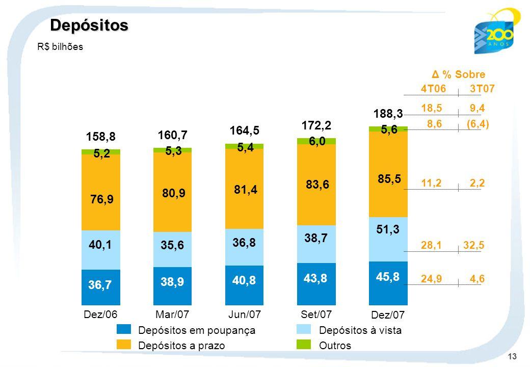 Depósitos R$ bilhões. Δ % Sobre. 4T06 3T07. 18,5 9,4. 188,3. 8,6 (6,4) 172,2. 164,5. 5,6.