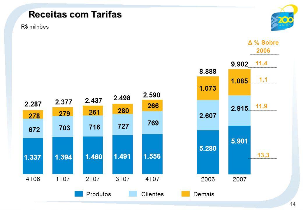 Receitas com Tarifas R$ milhões. Δ % Sobre. 2006. 11,4. 9.902. 8.888. 1,1. 1.085. 1.073. 2.590.