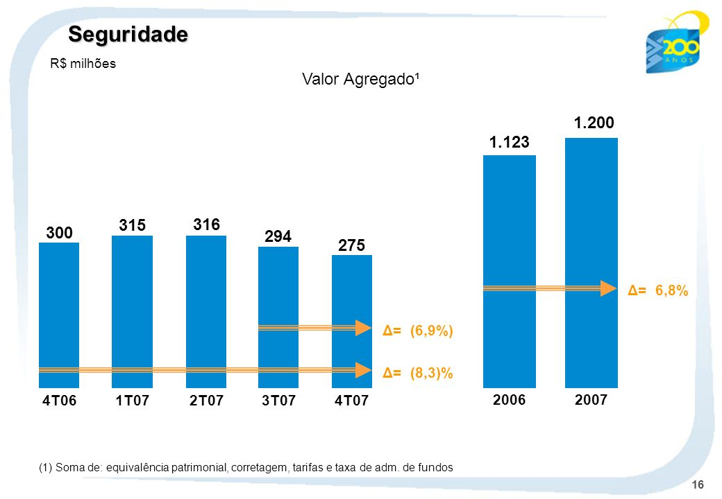 Seguridade Valor Agregado¹ 1.200 1.123 315 316 300 294 275 Δ= 6,8%