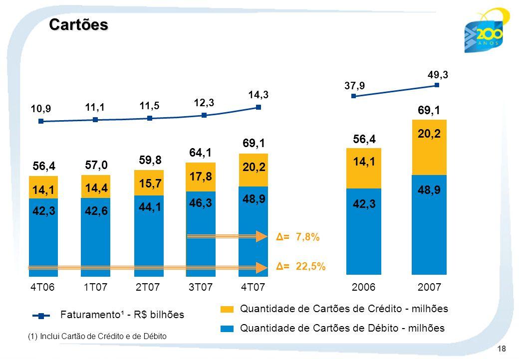 Faturamento¹ - R$ bilhões
