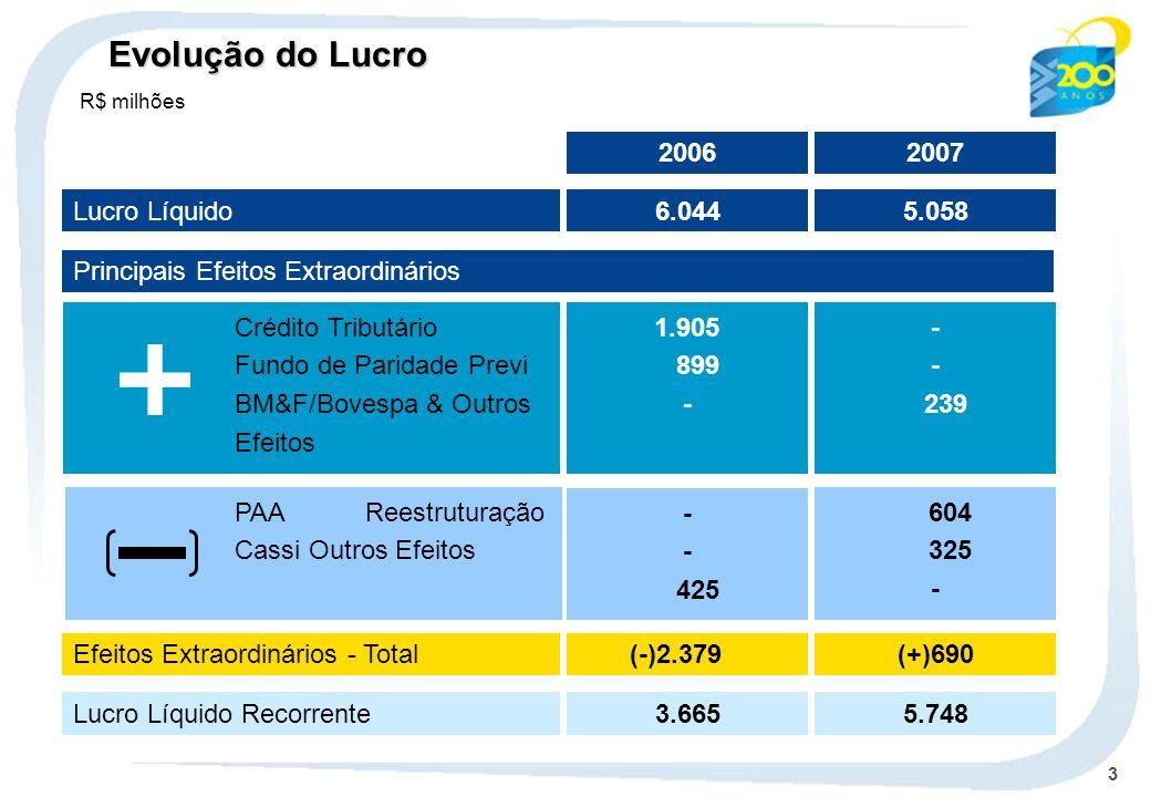 Evolução do Lucro 2006 2007 Lucro Líquido 6.044 5.058
