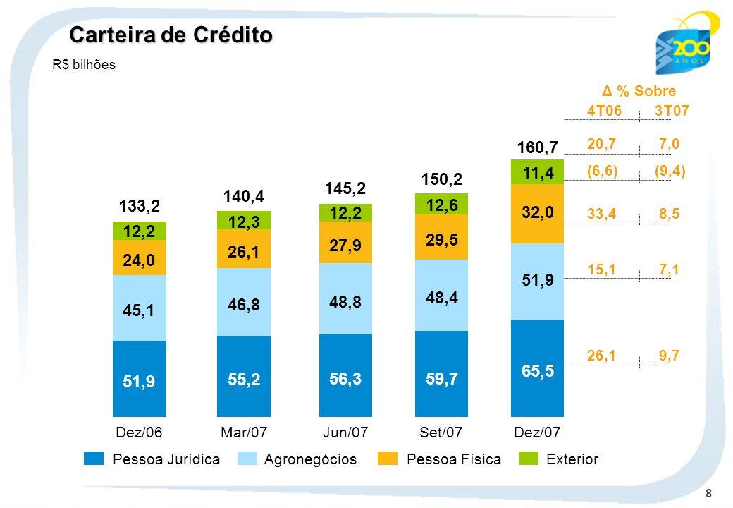 Carteira de Crédito R$ bilhões. Δ % Sobre. 4T06 3T07. 20,7 7,0. 160,7. 11,4. (6,6) (9,4) 150,2.