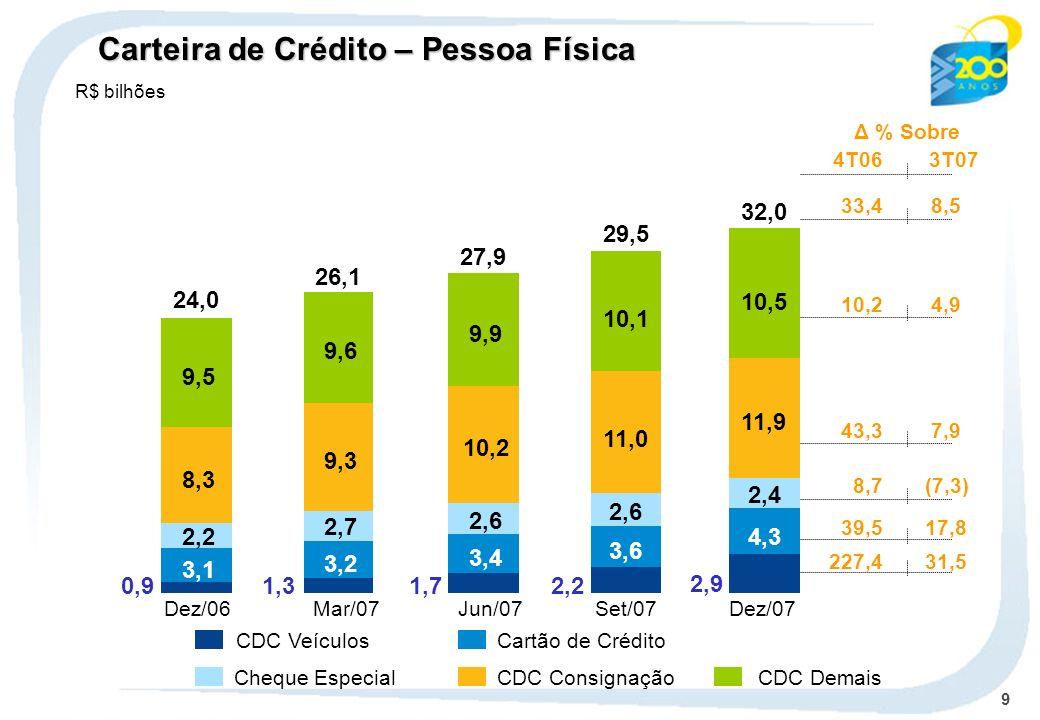 Carteira de Crédito – Pessoa Física