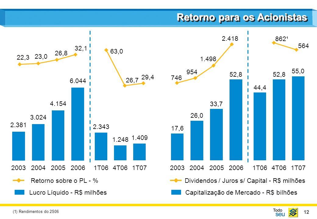 Capitalização de Mercado - R$ bilhões