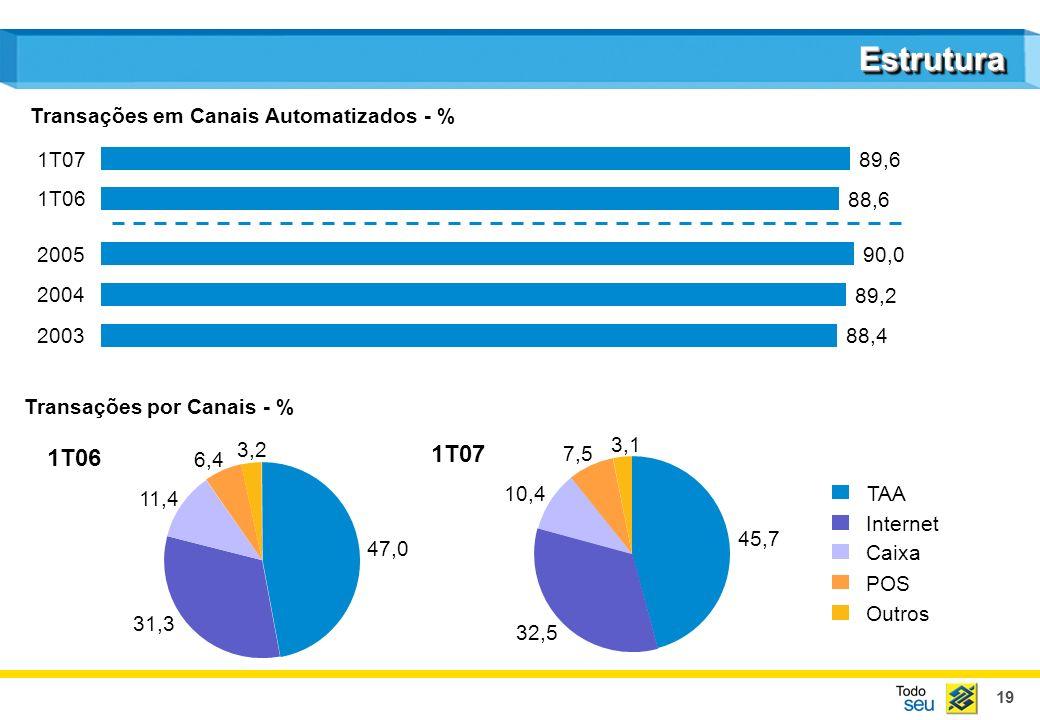 Estrutura 1T06 1T07 Transações em Canais Automatizados - % 89,6 1T07