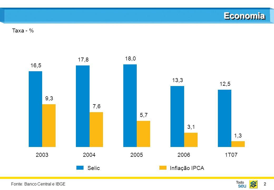 EconomiaTaxa - % 17,8. 7,6. 18,0. 5,7. 16,5. 9,3. 13,3. 3,1. 12,5. 1,3. 2003. 2004. 2005. 2006. 1T07.