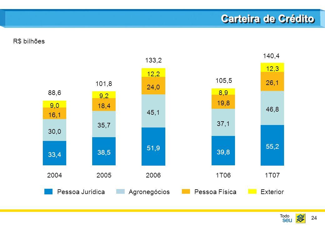Carteira de Crédito R$ bilhões 140,4 133,2 26,1 55,2 46,8 12,3 24,0