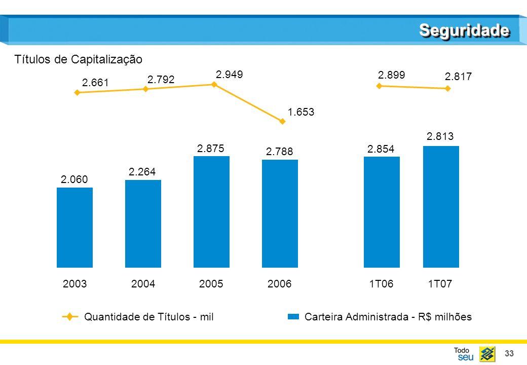 Seguridade Títulos de Capitalização 2.949 2.899 2.792 2.817 2.661