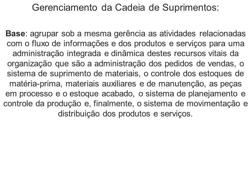 Gerenciamento da Cadeia de Suprimentos: