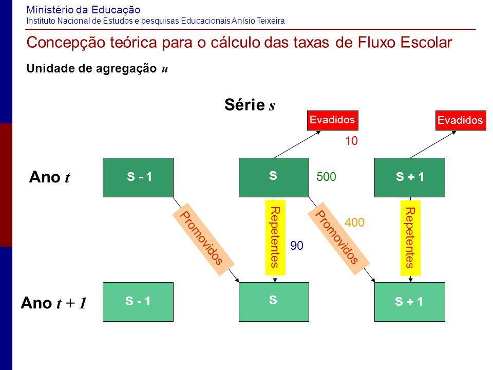 Concepção teórica para o cálculo das taxas de Fluxo Escolar