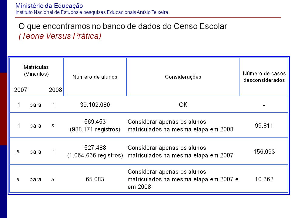 O que encontramos no banco de dados do Censo Escolar