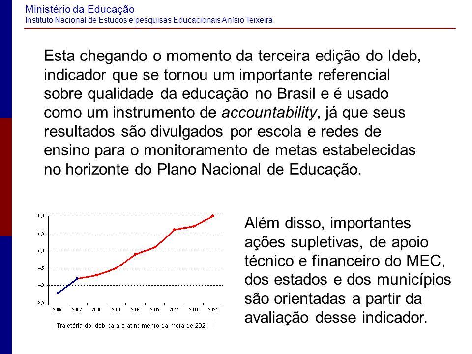 Esta chegando o momento da terceira edição do Ideb, indicador que se tornou um importante referencial sobre qualidade da educação no Brasil e é usado como um instrumento de accountability, já que seus resultados são divulgados por escola e redes de ensino para o monitoramento de metas estabelecidas no horizonte do Plano Nacional de Educação.