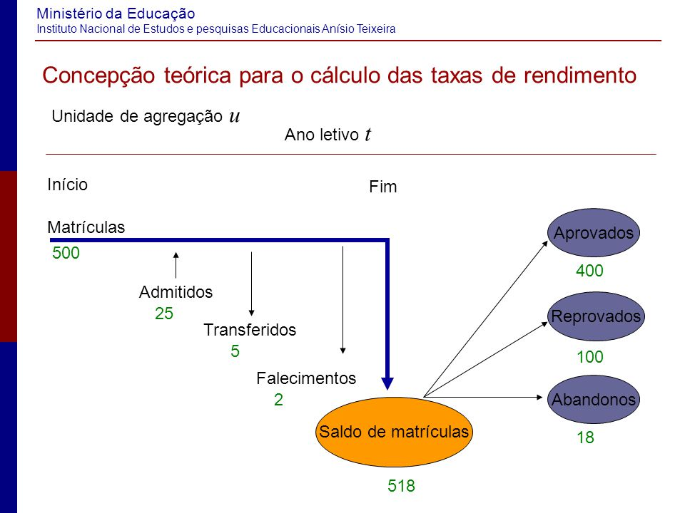 Concepção teórica para o cálculo das taxas de rendimento