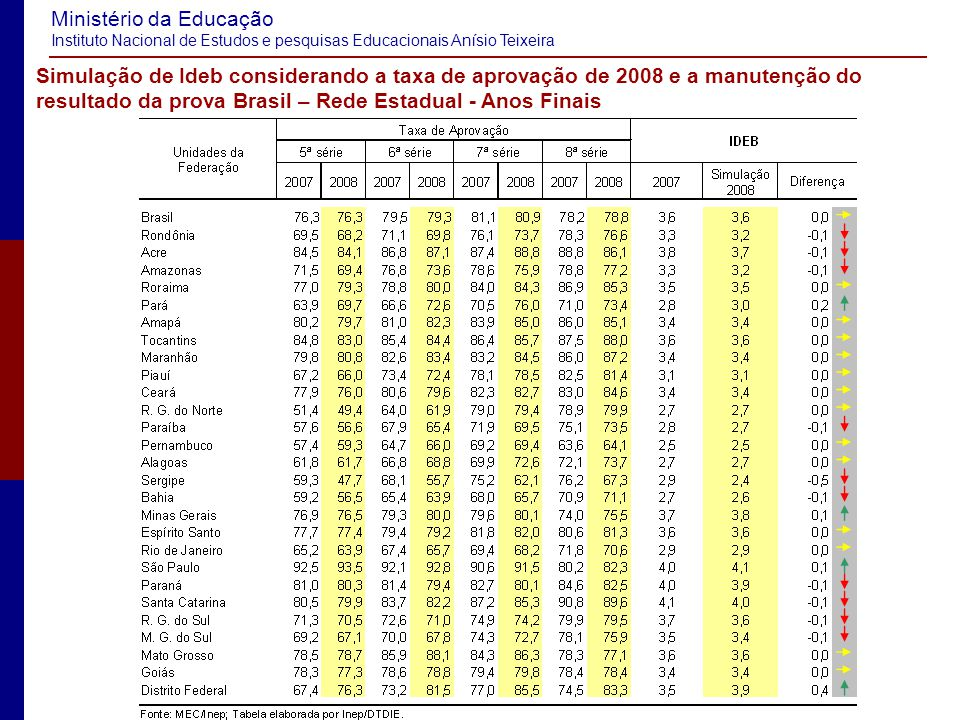 Simulação de Ideb considerando a taxa de aprovação de 2008 e a manutenção do resultado da prova Brasil – Rede Estadual - Anos Finais