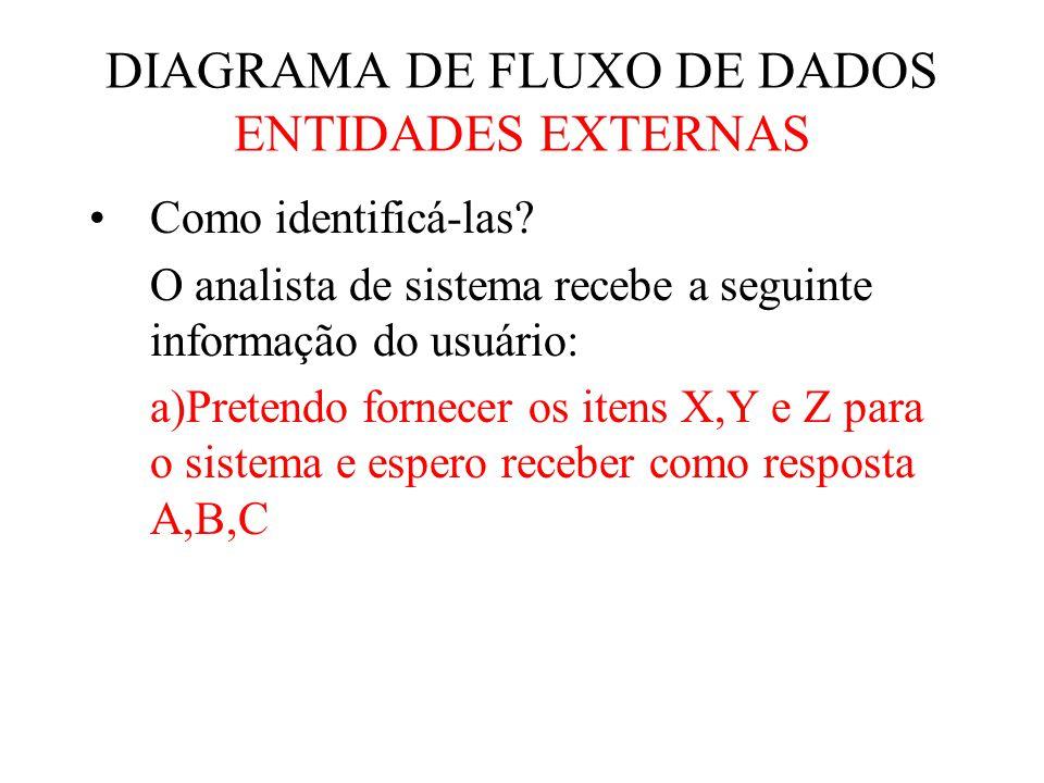 DIAGRAMA DE FLUXO DE DADOS ENTIDADES EXTERNAS
